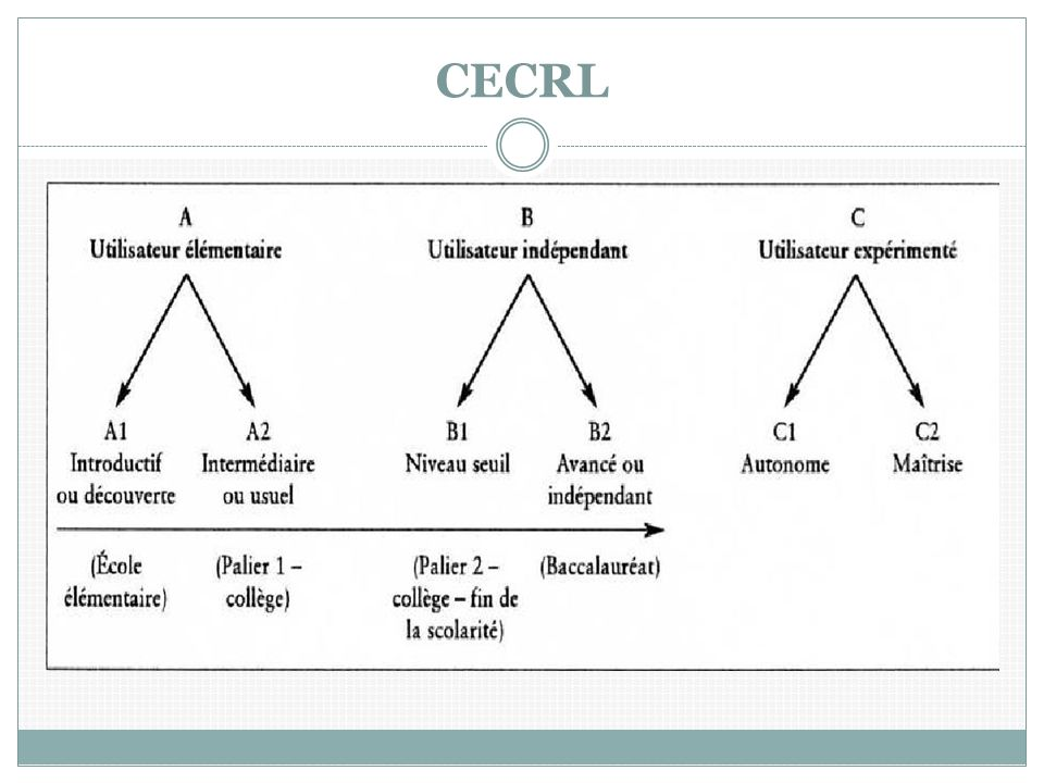 CECRL (source : documents d'accompagnement programmes)