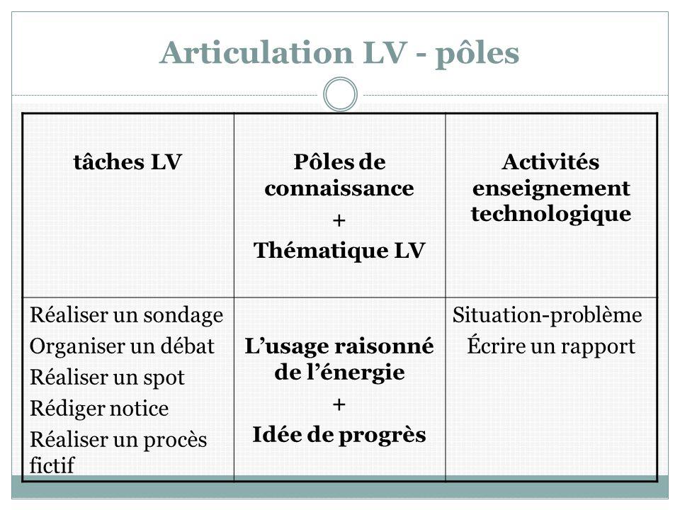 Articulation LV - pôles