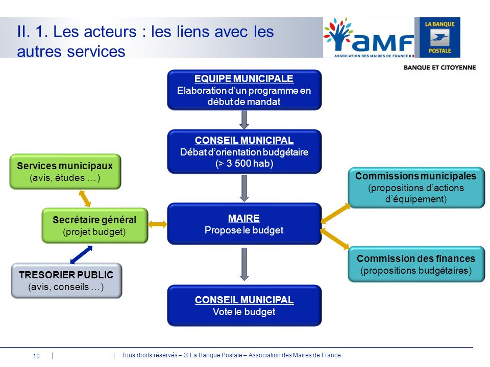 Commissions municipales Commission des finances