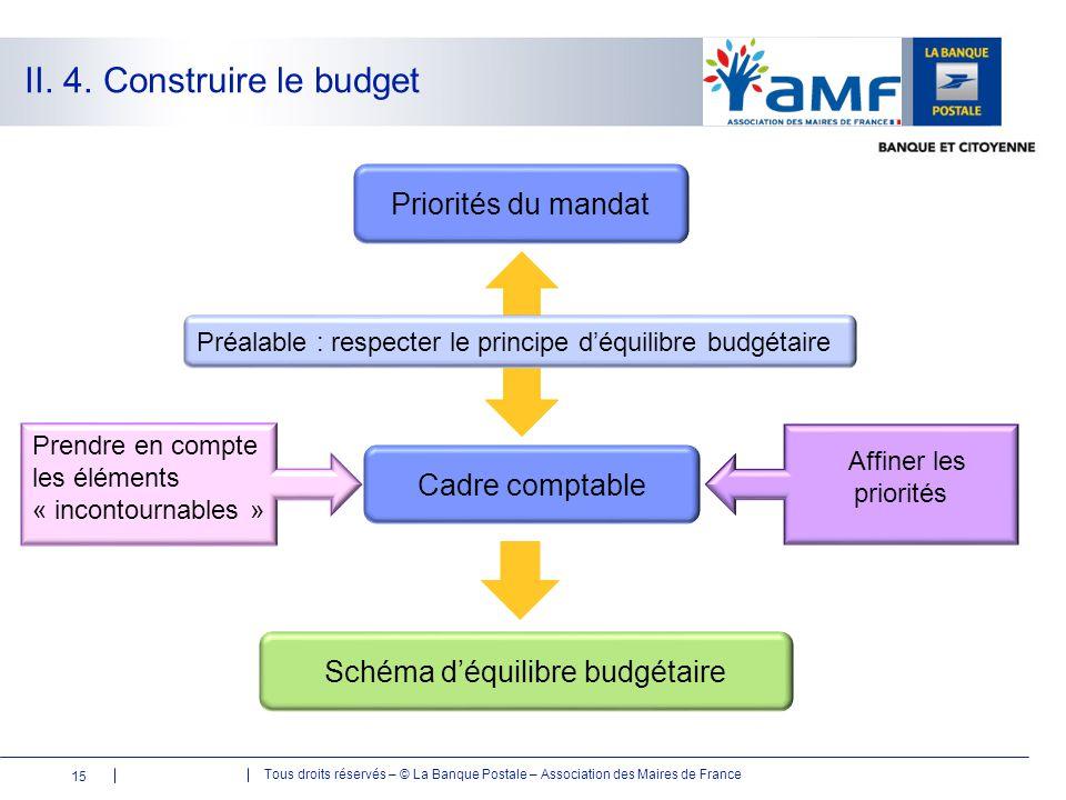 Schéma d'équilibre budgétaire