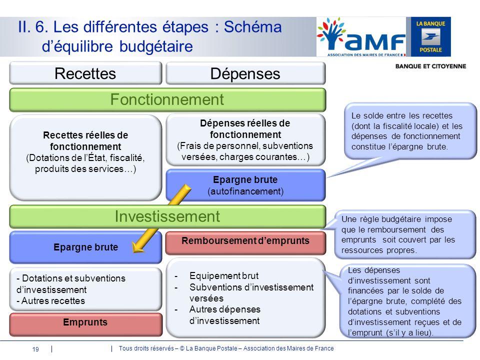 II. 6. Les différentes étapes : Schéma d'équilibre budgétaire