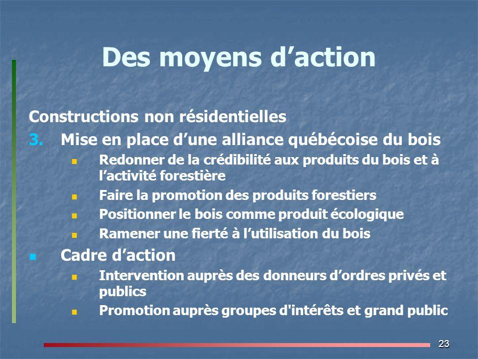 Des moyens d'action Constructions non résidentielles