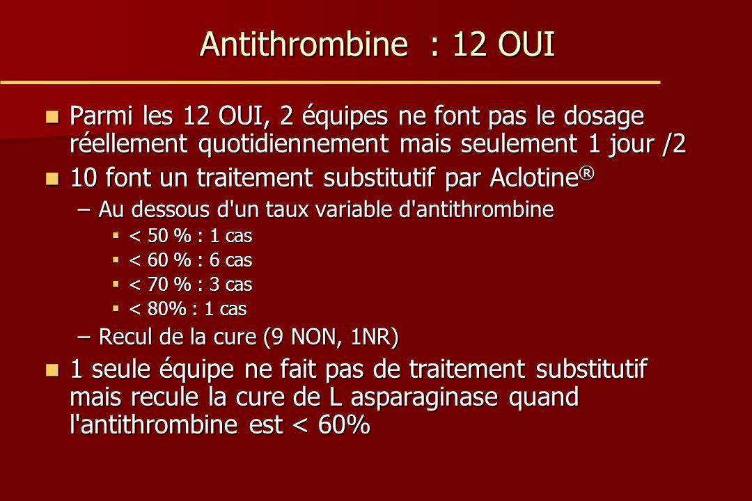 Antithrombine : 12 OUI Parmi les 12 OUI, 2 équipes ne font pas le dosage réellement quotidiennement mais seulement 1 jour /2.