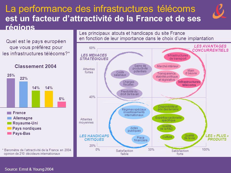 La performance des infrastructures télécoms est un facteur d'attractivité de la France et de ses régions