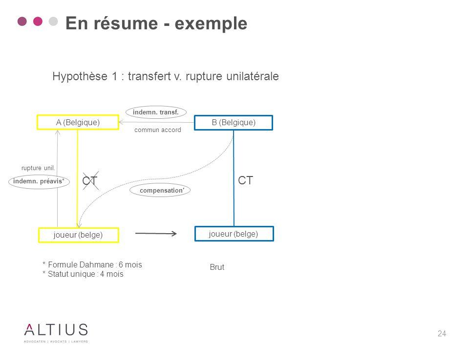 En résume - exemple Hypothèse 2 : révalorisation du contrat et clause de rachat. indemn. transf. A (Belgique)