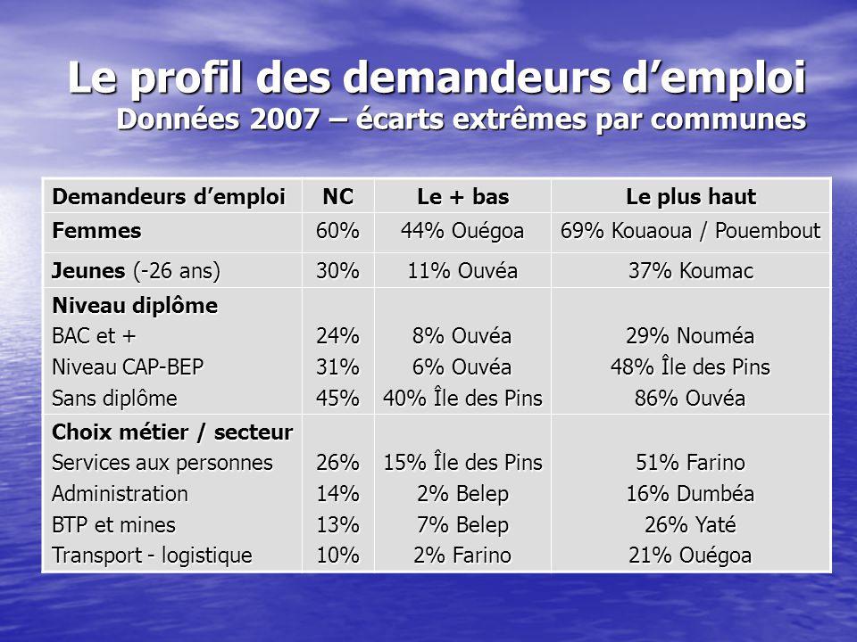 Le profil des demandeurs d'emploi Données 2007 – écarts extrêmes par communes
