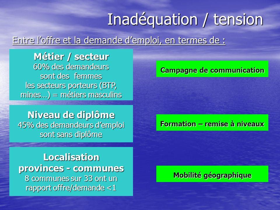 Inadéquation / tension