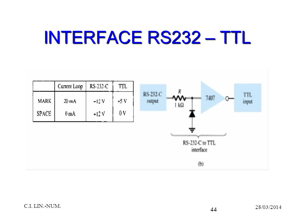 INTERFACE RS232 – TTL C.I. LIN.-NUM. 28/03/2014