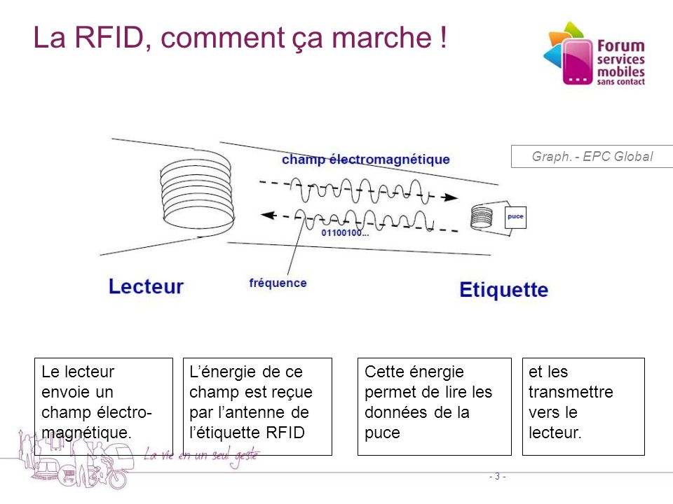 La RFID, comment ça marche !