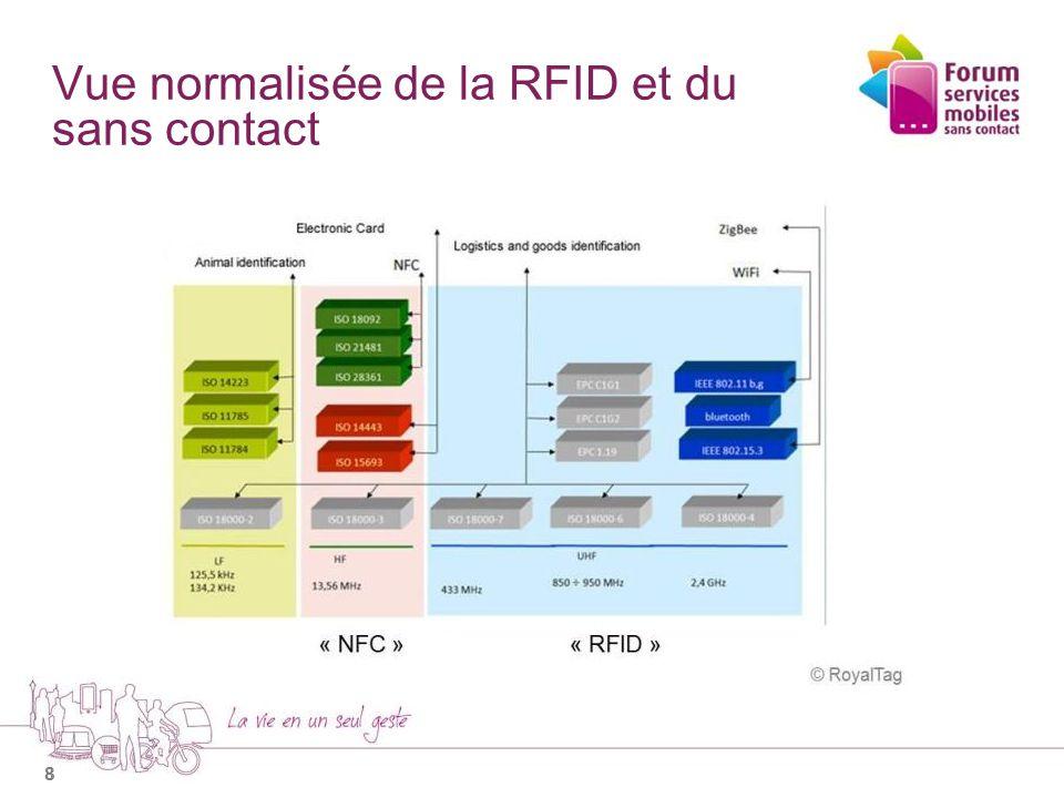 Vue normalisée de la RFID et du sans contact