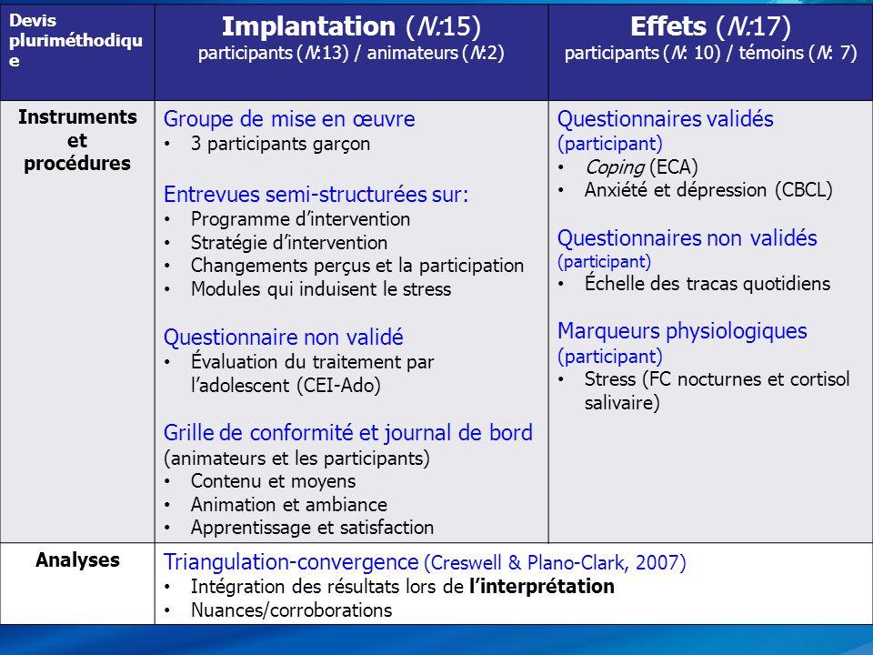 Implantation (N:15) Effets (N:17) Groupe de mise en œuvre
