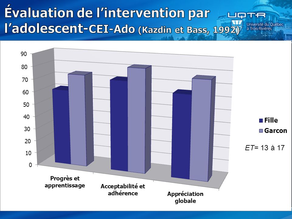 Évaluation de l'intervention par l'adolescent-CEI-Ado (Kazdin et Bass, 1992)