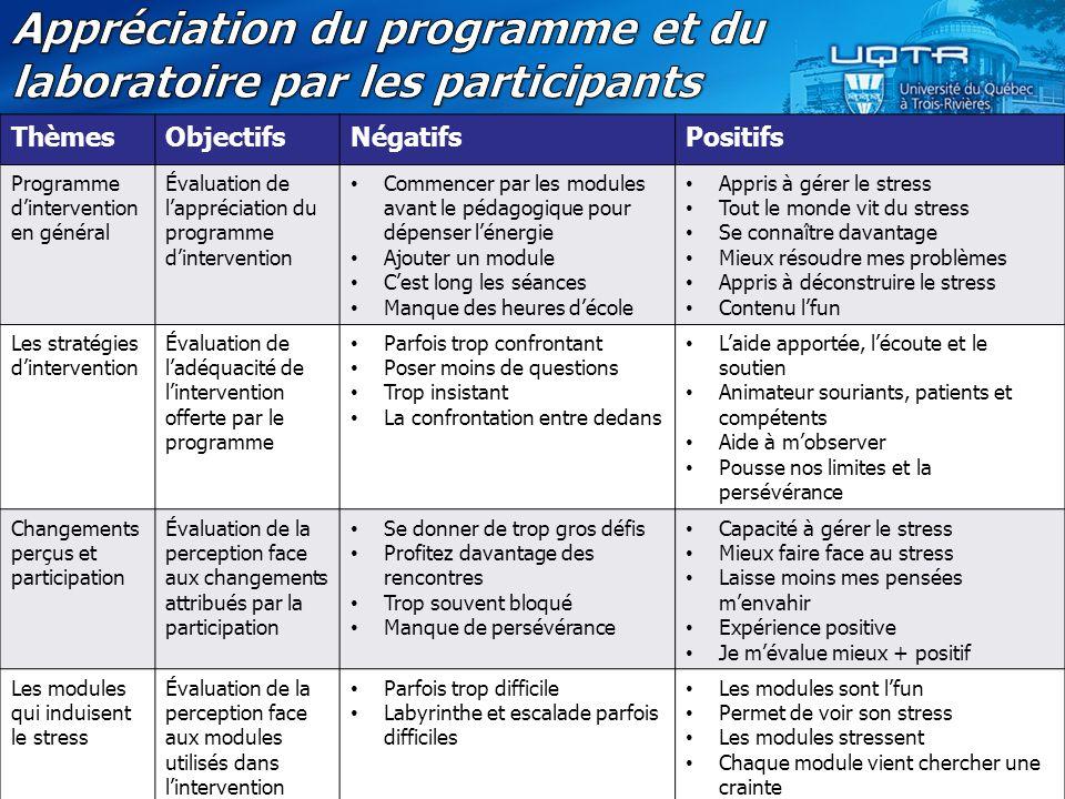 Appréciation du programme et du laboratoire par les participants