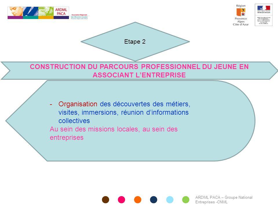 Etape 2 CONSTRUCTION DU PARCOURS PROFESSIONNEL DU JEUNE EN ASSOCIANT L'ENTREPRISE.