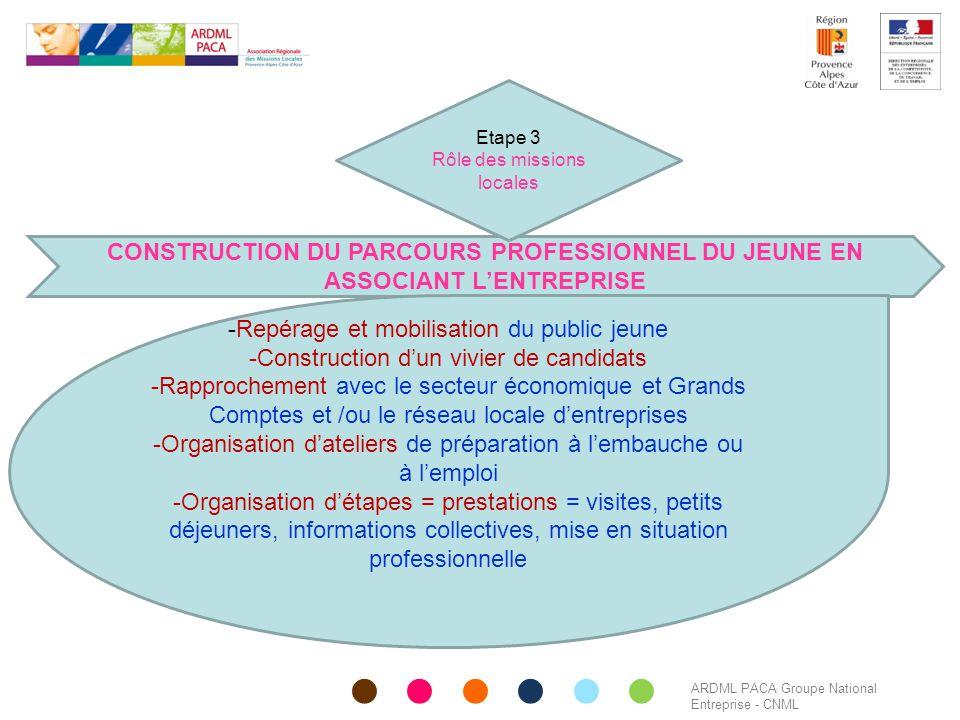 Etape 3 Rôle des missions locales. CONSTRUCTION DU PARCOURS PROFESSIONNEL DU JEUNE EN ASSOCIANT L'ENTREPRISE.