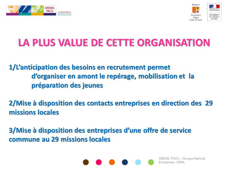 LA PLUS VALUE DE CETTE ORGANISATION