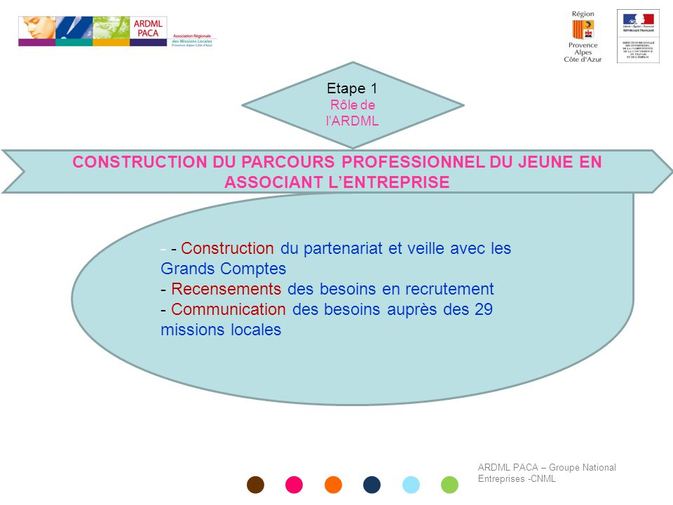 Etape 1 Rôle de l'ARDML. CONSTRUCTION DU PARCOURS PROFESSIONNEL DU JEUNE EN ASSOCIANT L'ENTREPRISE.