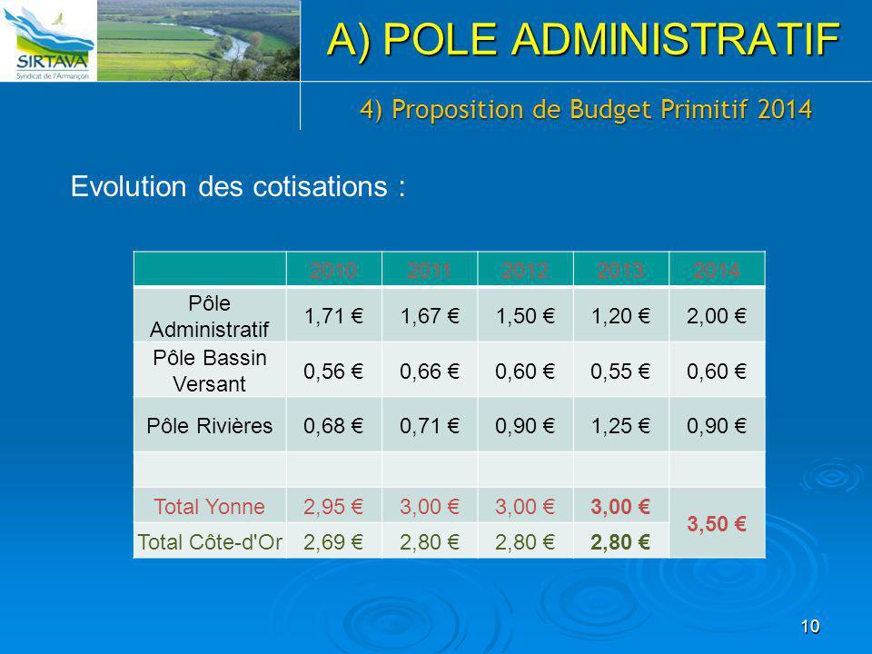 4) Proposition de Budget Primitif 2014