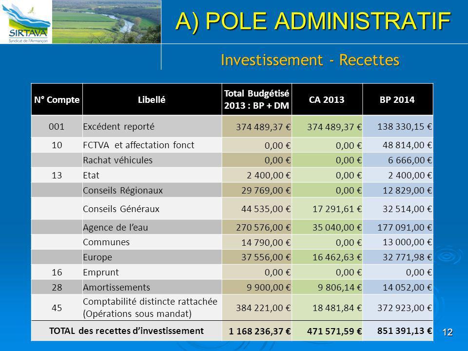 Total Budgétisé 2013 : BP + DM TOTAL des recettes d'investissement