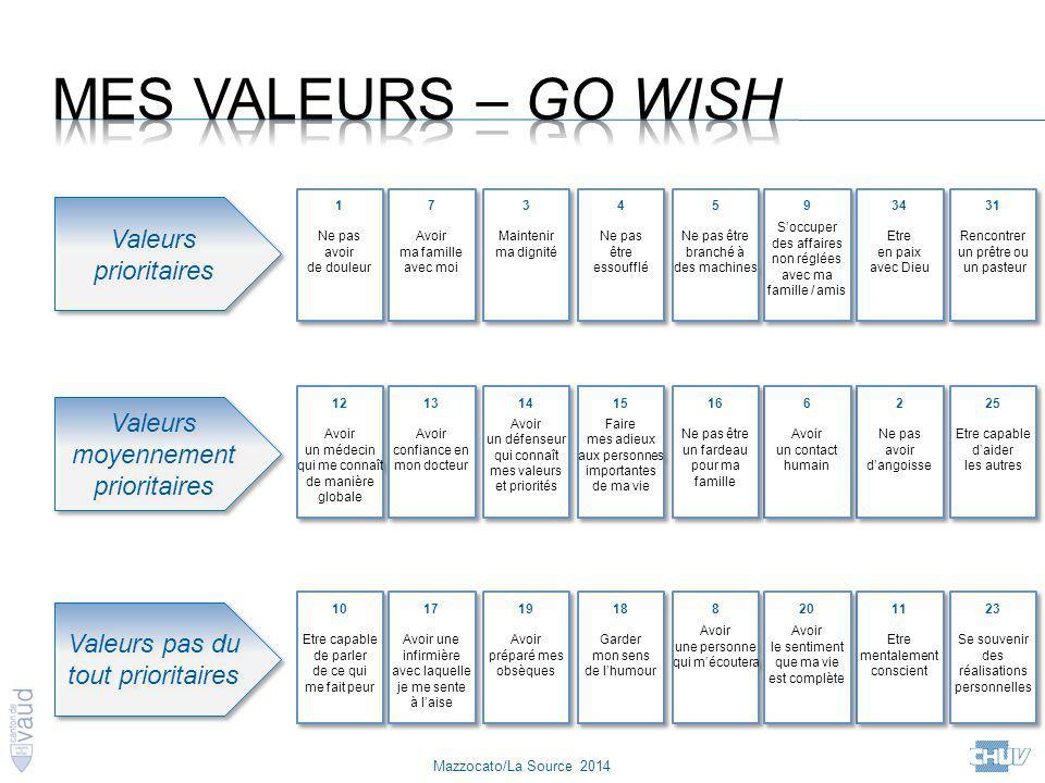 Mes valeurs – GO Wish Valeurs prioritaires