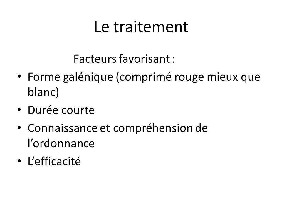 Le traitement Facteurs favorisant :