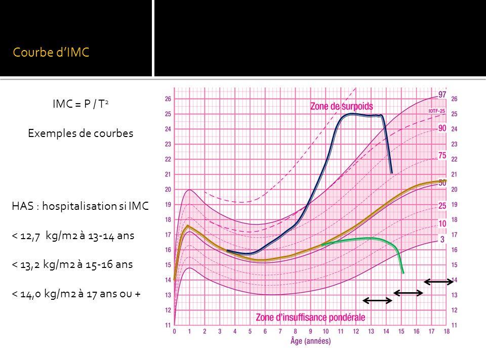Courbe d'IMC IMC = P / T2 Exemples de courbes