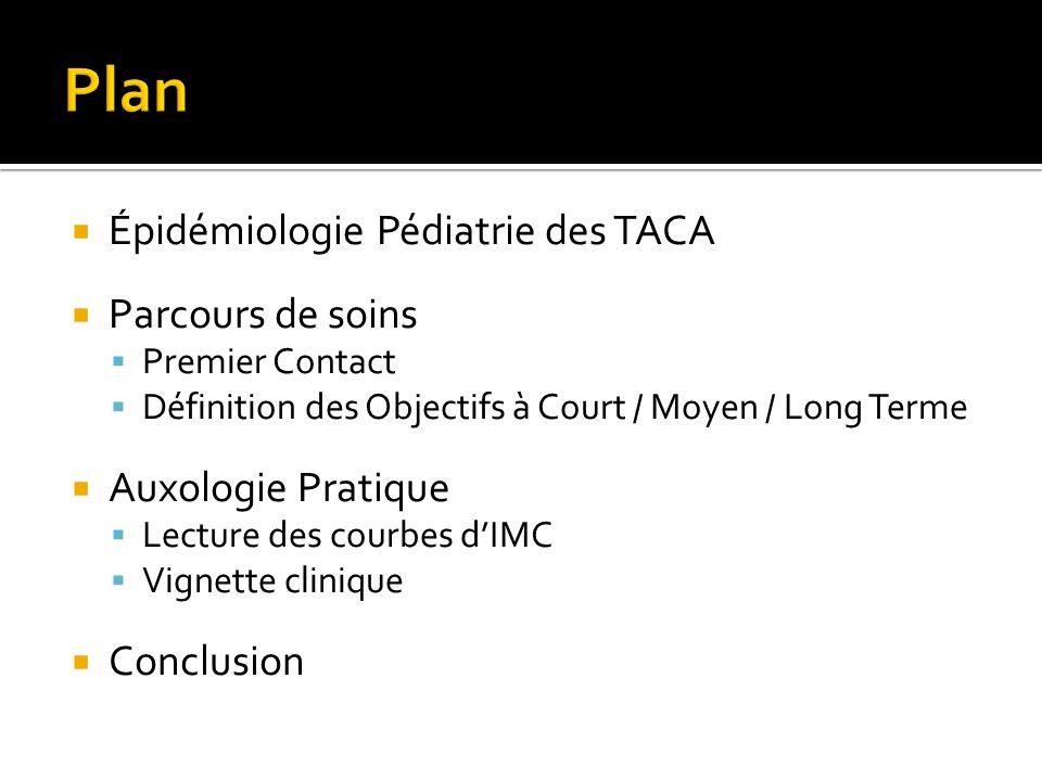 Plan Épidémiologie Pédiatrie des TACA Parcours de soins