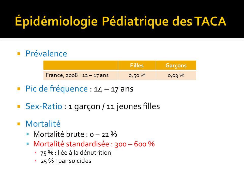 Épidémiologie Pédiatrique des TACA