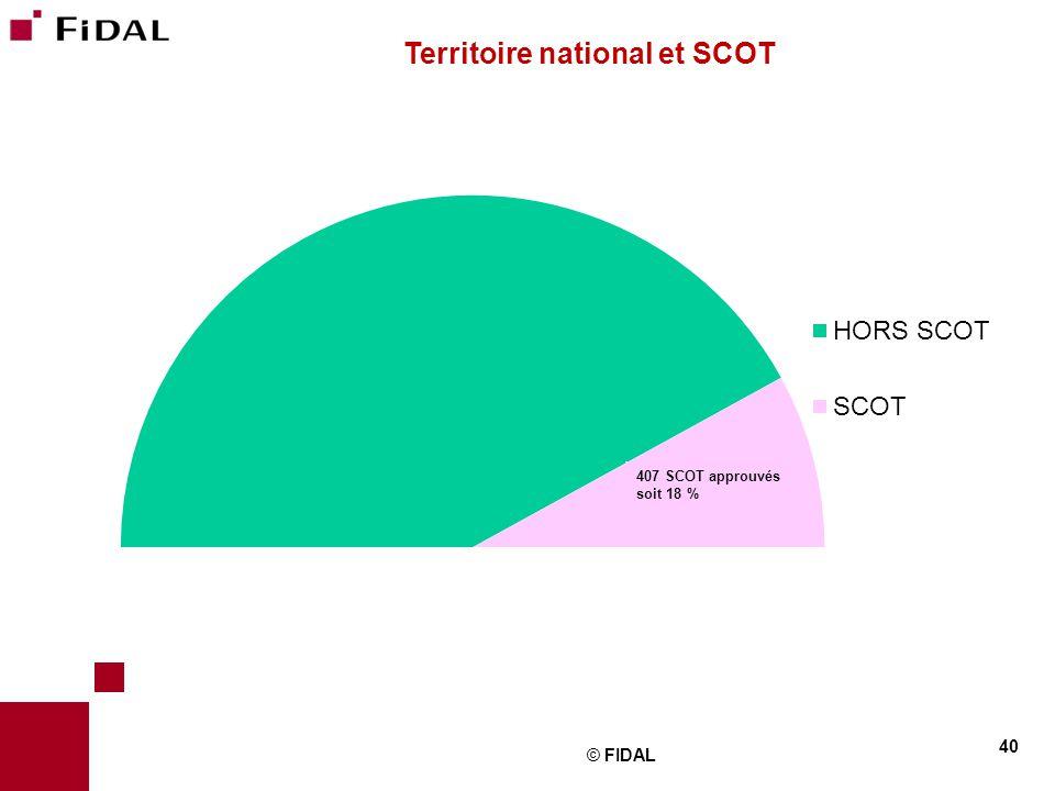 Territoire national et SCOT