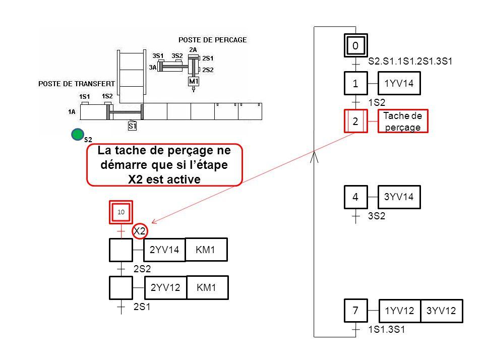 La tache de perçage ne démarre que si l'étape X2 est active