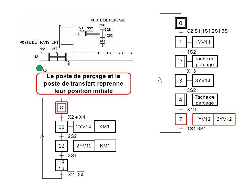 S2.S1.1S1.2S1.3S1 1. 1YV14. 1S2. 2. Tache de perçage. S2. X13. Le poste de perçage et le poste de transfert reprenne leur position initiale.
