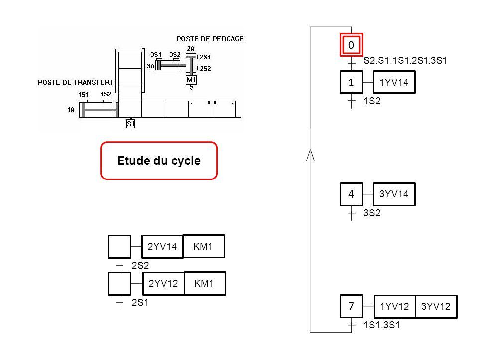 1 Etude du cycle 4 7 S2.S1.1S1.2S1.3S1 1YV14 1S2 3YV14 3S2 2YV14 KM1