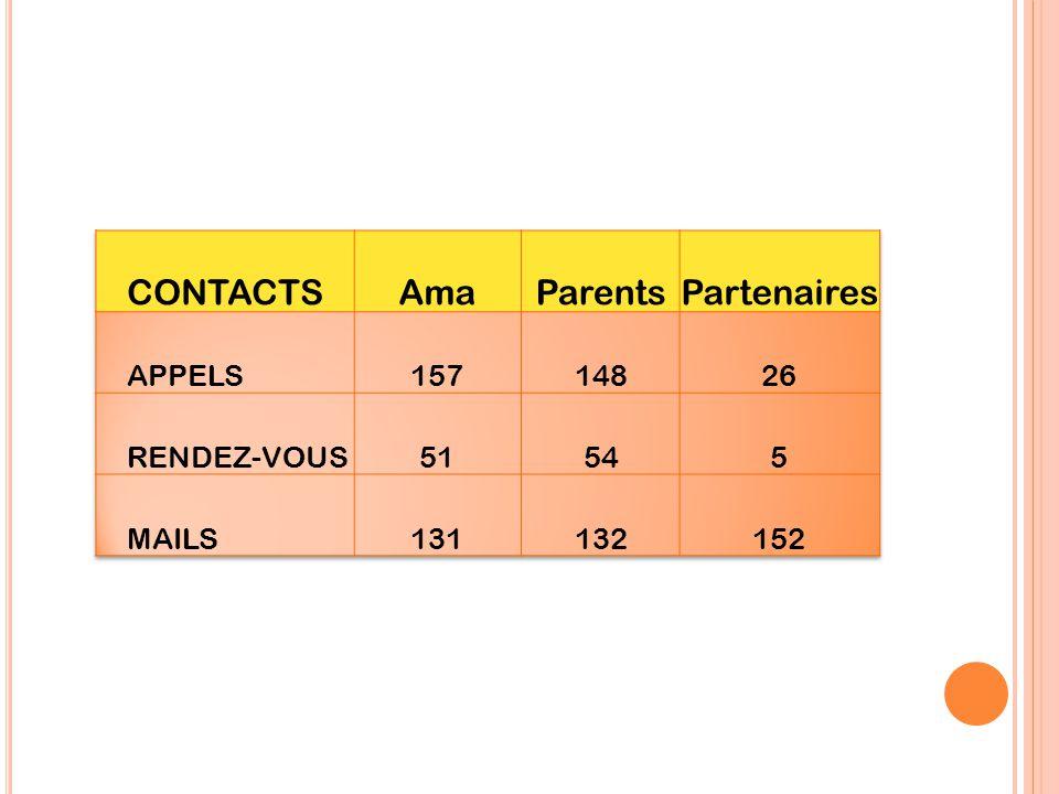 CONTACTS Ama Parents Partenaires APPELS 157 148 26 RENDEZ-VOUS 51 54 5