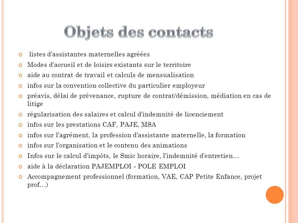 Objets des contacts listes d'assistantes maternelles agréées