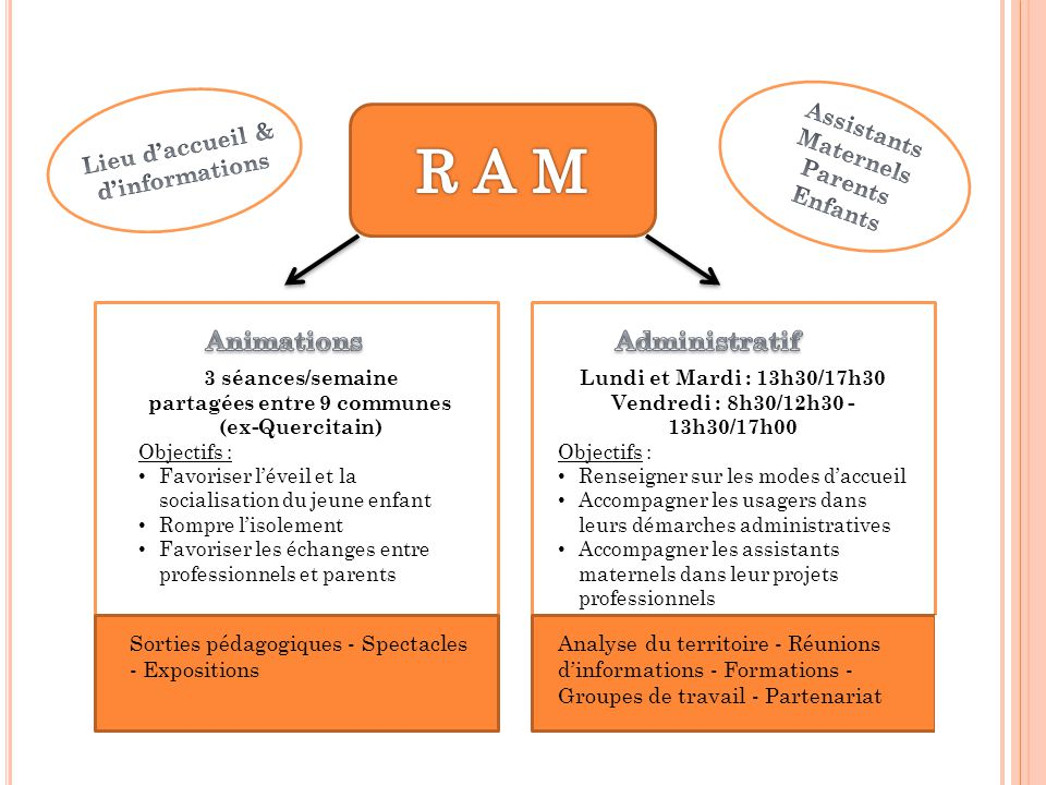 R A M Animations Administratif Assistants Maternels Parents Enfants