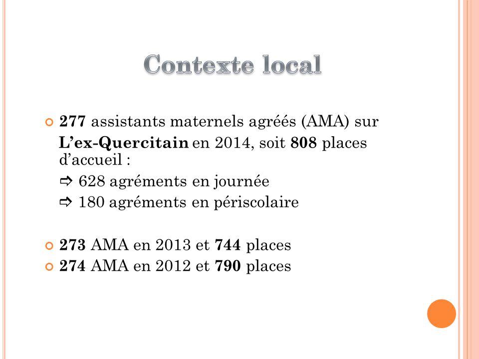 Contexte local 277 assistants maternels agréés (AMA) sur