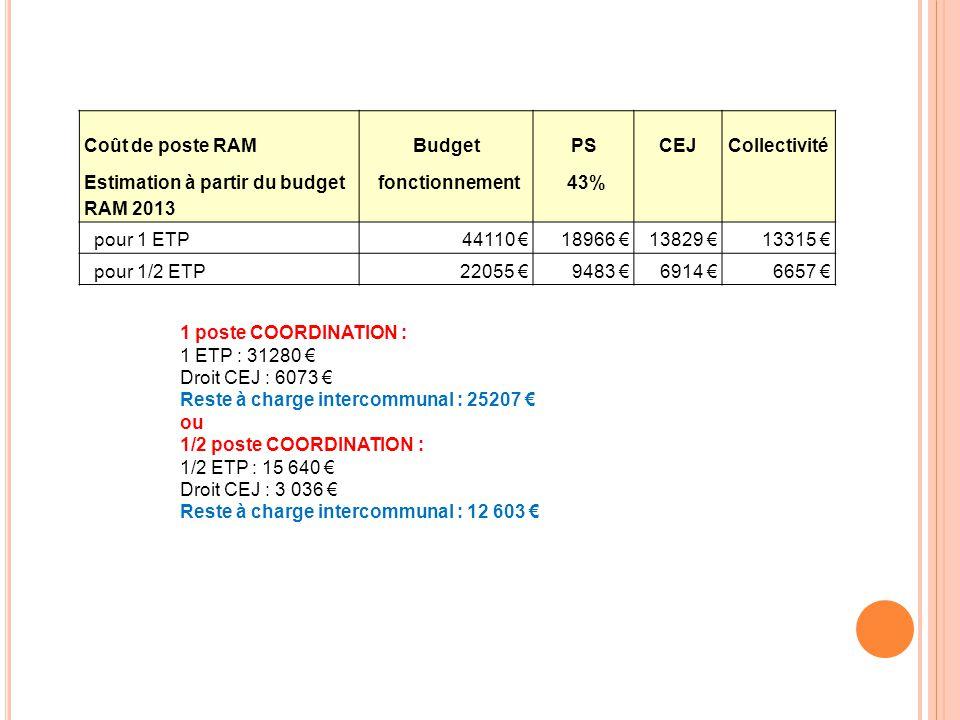 Coût de poste RAM Budget. PS. CEJ. Collectivité. Estimation à partir du budget RAM 2013. fonctionnement.