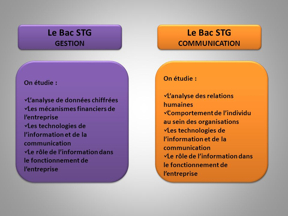 Le Bac STG Le Bac STG GESTION COMMUNICATION On étudie : On étudie :