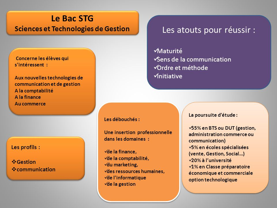 Sciences et Technologies de Gestion