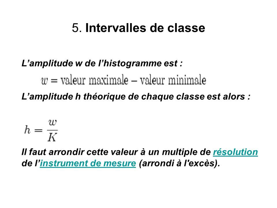 5. Intervalles de classe L'amplitude w de l'histogramme est :
