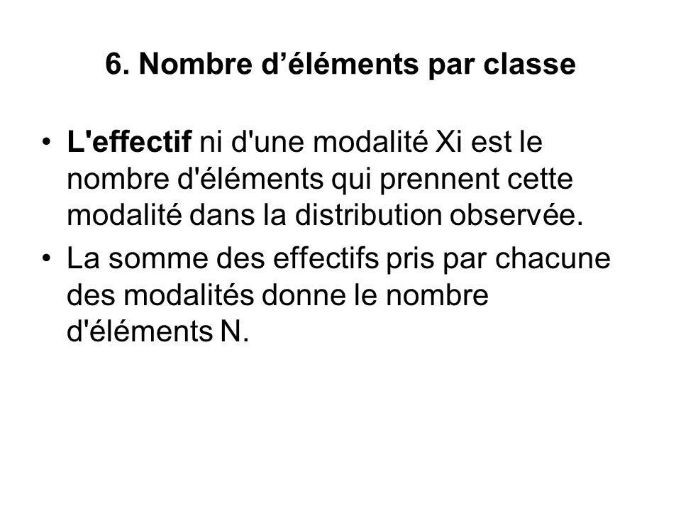 6. Nombre d'éléments par classe