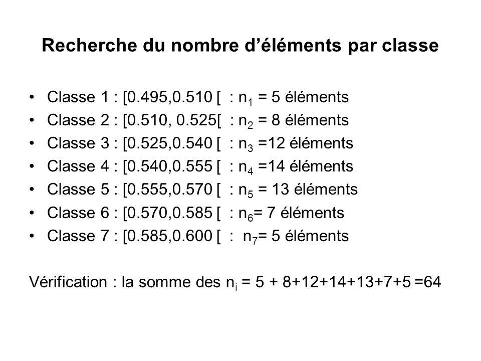 Recherche du nombre d'éléments par classe