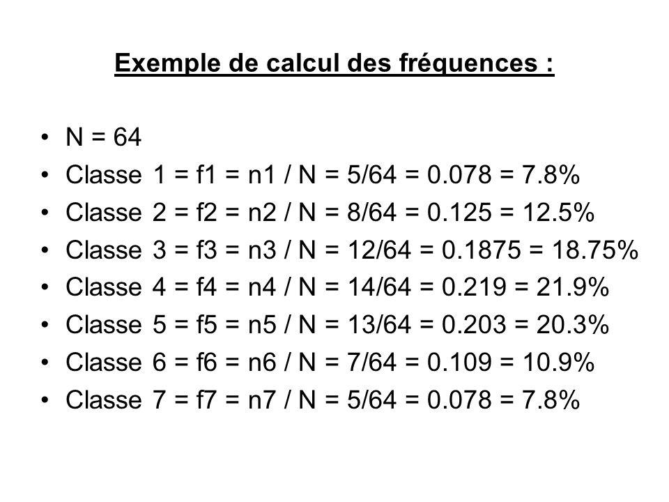 Exemple de calcul des fréquences :