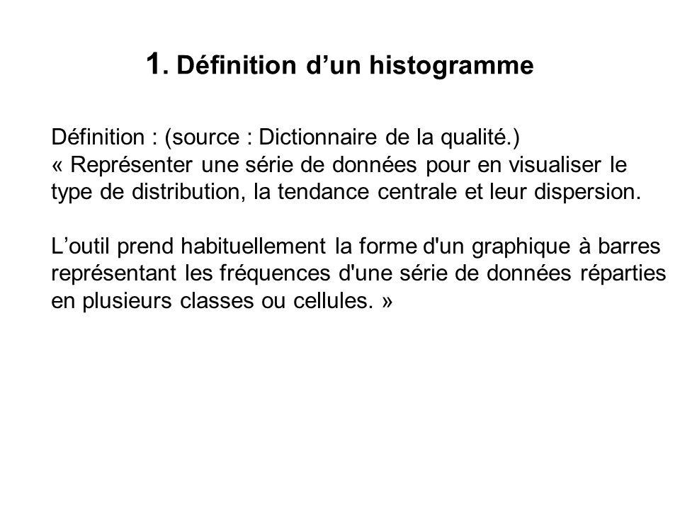 1. Définition d'un histogramme