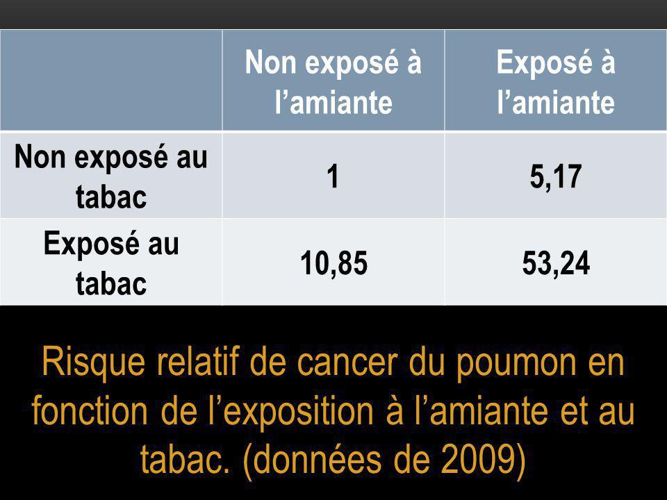 Non exposé à l'amiante Exposé à l'amiante. Non exposé au tabac. 1. 5,17. Exposé au tabac. 10,85.