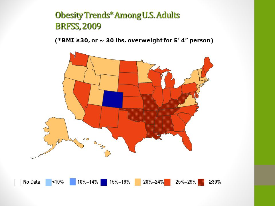 Obesity Trends* Among U.S. Adults BRFSS, 2009