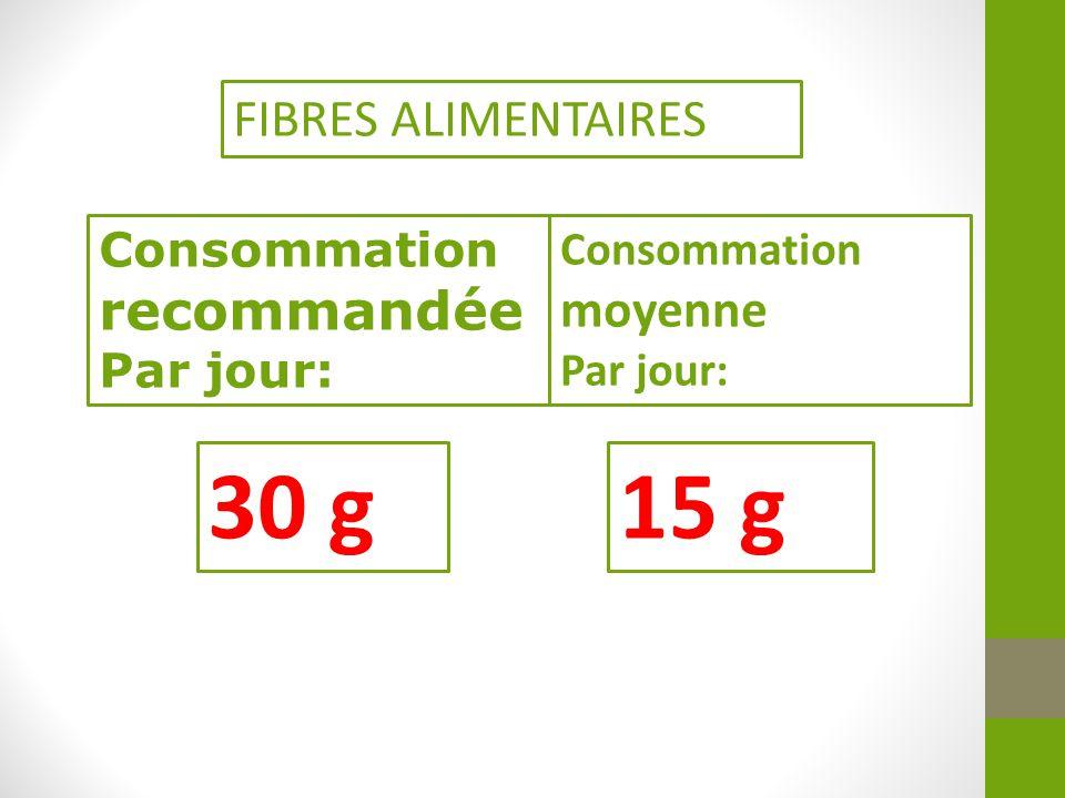 30 g 15 g FIBRES ALIMENTAIRES recommandée Consommation Par jour: