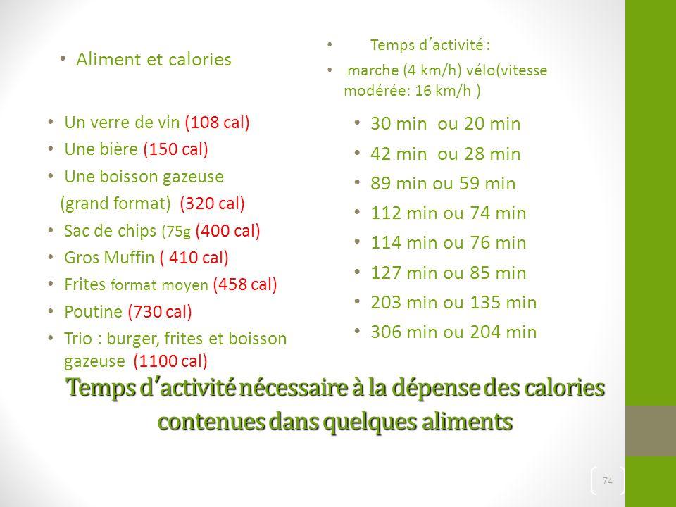 Temps d'activité : marche (4 km/h) vélo(vitesse modérée: 16 km/h ) Aliment et calories. Un verre de vin (108 cal)