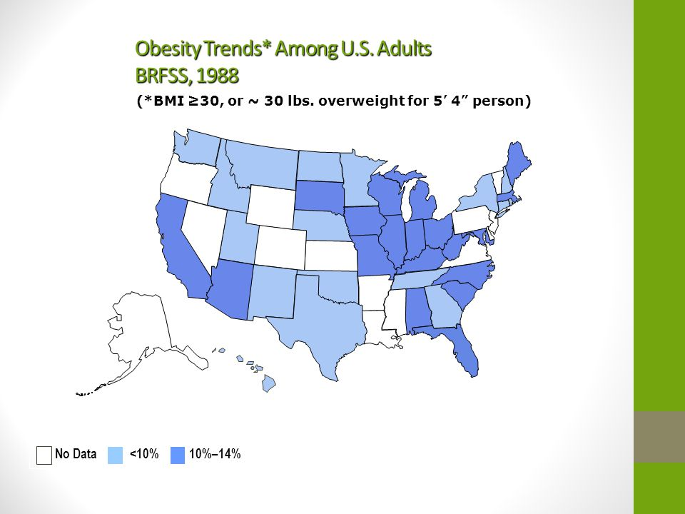 Obesity Trends* Among U.S. Adults BRFSS, 1988