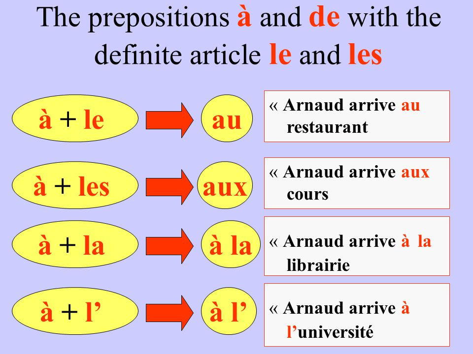 The prepositions à and de with the definite article le and les